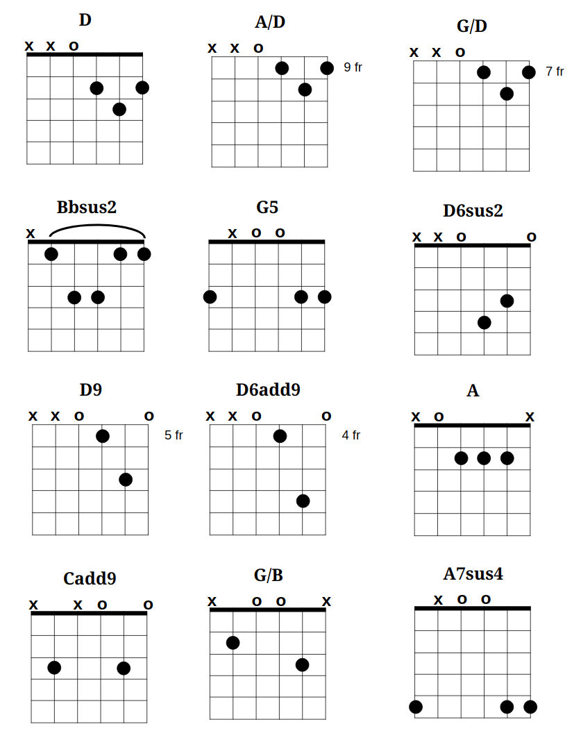 Burning Flag Birthday Suit Chords Gbv Guitar